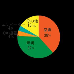 病院福祉電力消費量グラフ