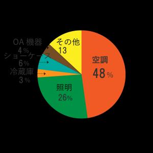 卸小売り電力消費量グラフ