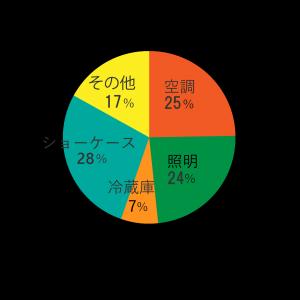 食品電力消費量グラフ