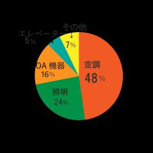 オフィス電力消費量グラフ