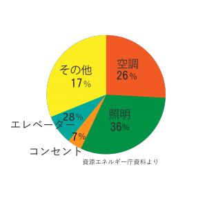 ホテル旅館電力消費量グラフ